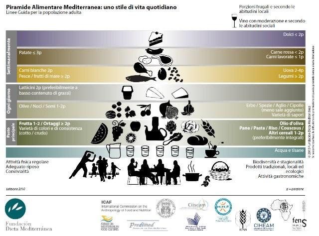La piramide alimentare e la dieta mediterranea (Ciiscam)