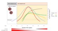 Studio di ricercatori modenesi amplia le conoscenze sulla efficacia dei test sierologici per la diagnosi del COVID-19
