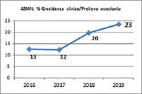 Ottimi i dati di attività 2019 del Centro di Procreazione Medicalmente Assistita